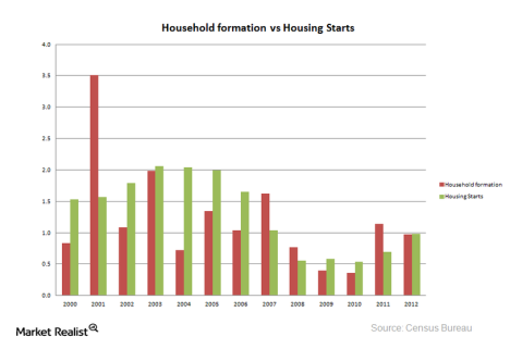 Household formation vs Housing Starts