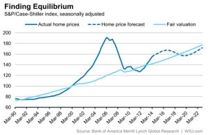 case-shiller fair value