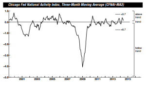 Chicago Fed Natl Activity Index