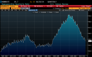 homeownership rate bbg