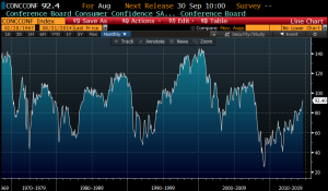 Consumer Confidence Bloomberg