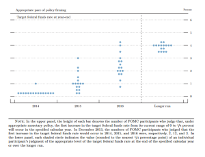 fed funds dot graph