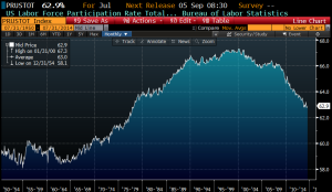 Labor force participation rate bbg