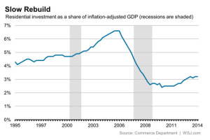 Residential construction as a percent of GDP