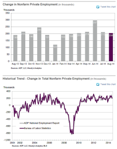 ADP employment