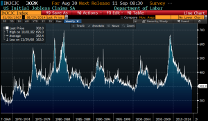 Initial Jobless Claims long term