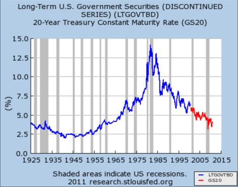 Treasury yields long term