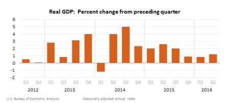 GDP bar chart