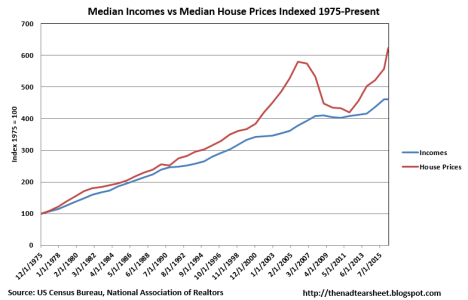 Median house price to median income indexed