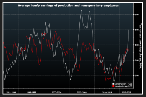 construction-wage-growth