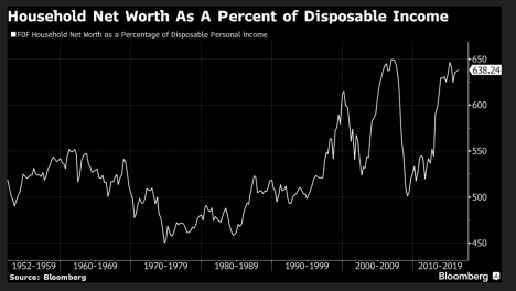 household-net-worth-over-income