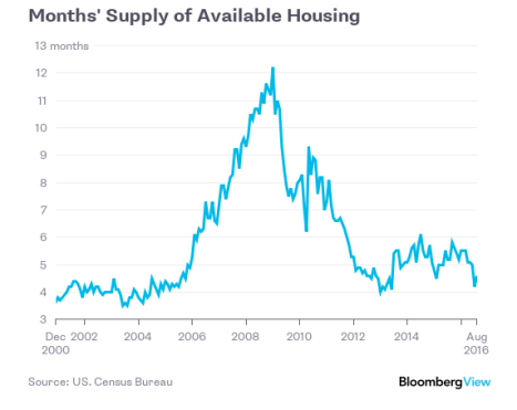 housing-supply