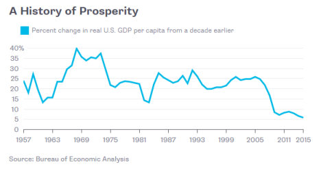 per-capita-gdp-growth