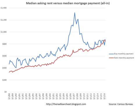 rent-vs-buy-graph