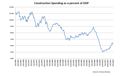 construction-spending