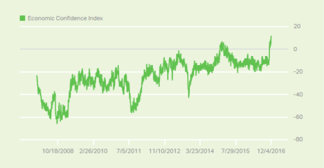 economic confidence gallup.PNG