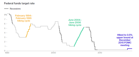 fed-tightening-cycles