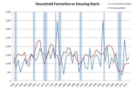 houshold-formation-vs-housing-starts