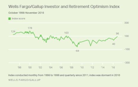 investor-optimism