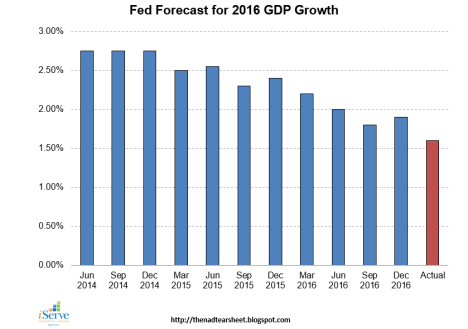 fed-2016-gdp-growth-forecast