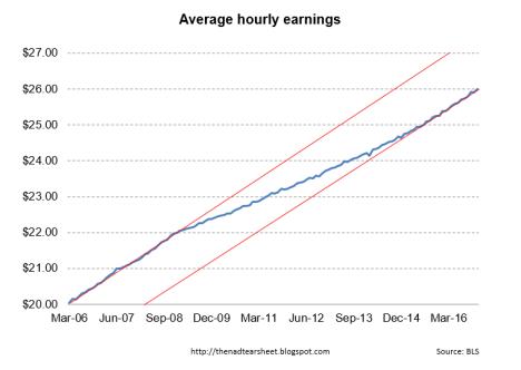 hourly-earnings