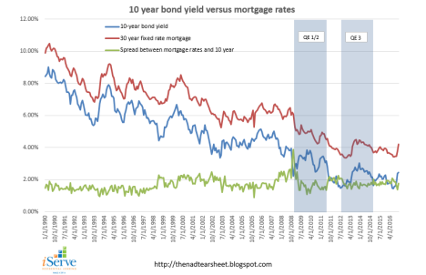 10 year vs mortgage rates.PNG
