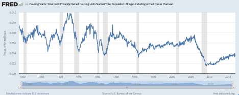 housing-starts-divided-by-population-fred