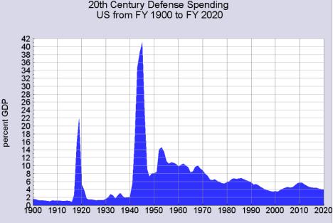 defense-spending