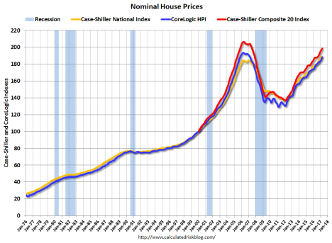 house prices nominal