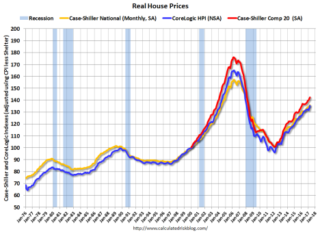 house prices real