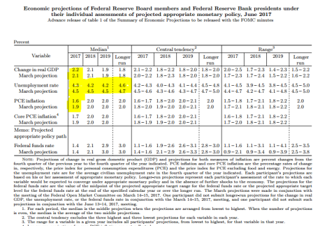 FOMC projections - June 2017