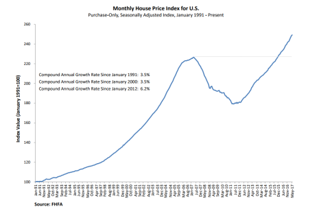 FHFA House Price Index