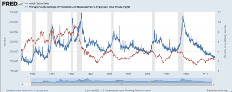 initial jobless claims vs wage inflation