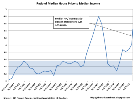 Median House Price to Median Income Ratio