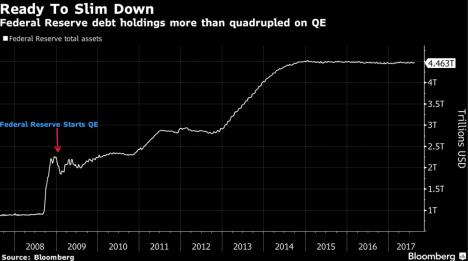 Fed assets bbg