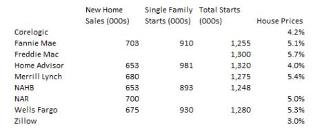 2018 housing summary